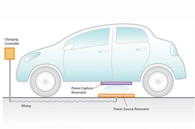 Elektrische Wagen Draadloos Opladen Autofans