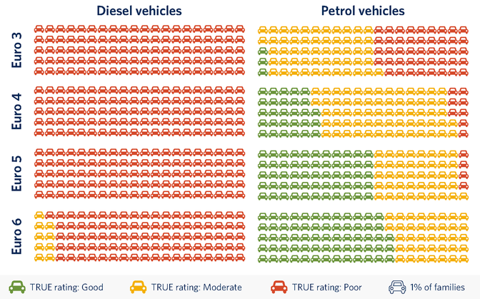 diesel-vs-benzine-nox-rating