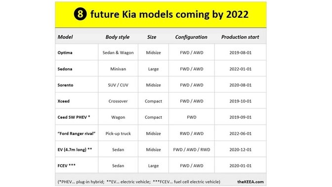 Kia production plans