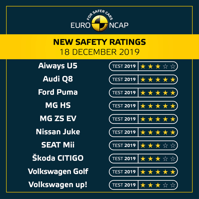 euroncap crashtest december 2019
