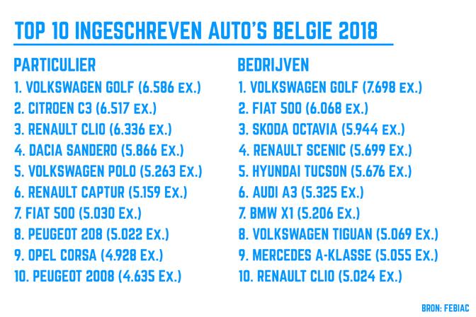 Deze Auto S Kocht De Belg In 2018 Leasing Vs Particulier Autofans