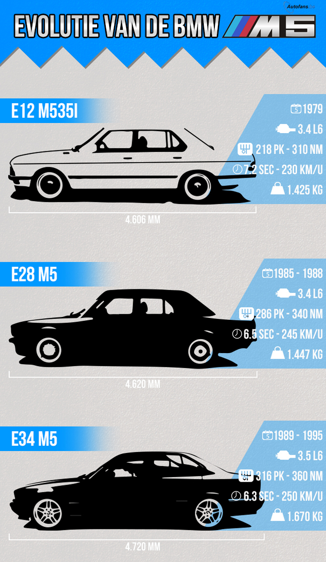 BMW-M5-30-years-Infograph