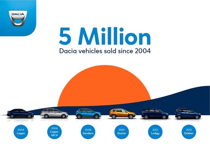 dacia-5-miljoen