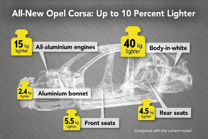 Opel Corsa 2019 info