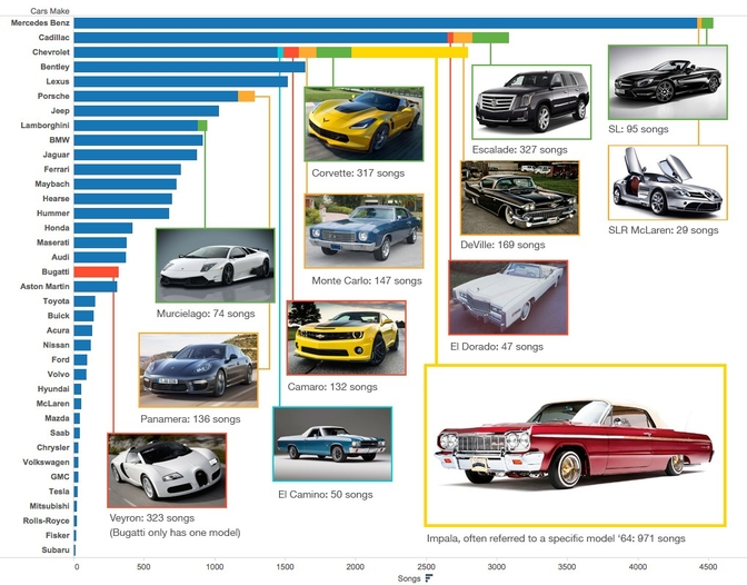 most-popular-cars-rap-hiphop