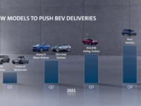 Volkswagen Group gamme 2021