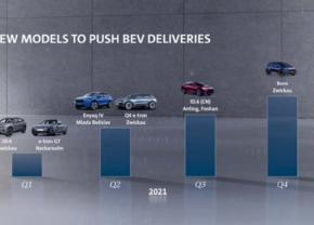 Volkswagen Group Line up 2021