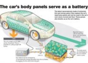 Accu's in de carrosserie moeten kunnen volgens Volvo