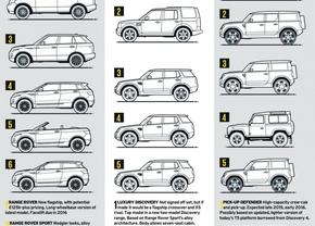 Dit zijn de 16 Land Rover modellen voor 2020